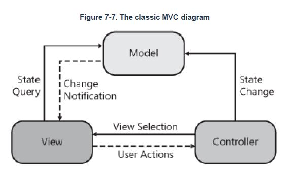 MVC site de rencontre